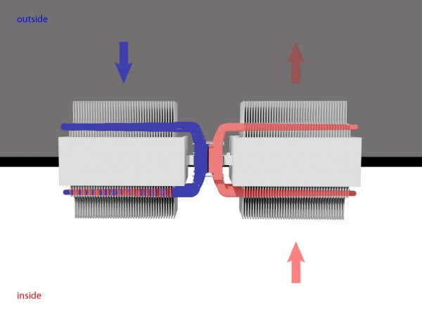 Diagram of the heat recovery ventilation: fresh cold exterior air comes though the fins and is heated by outgoing warm stale air
