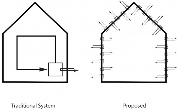 Traditional system: centralized heat-recovery ventilation; Proposed system: distributed heat recovery ventilation along the entire building envelope